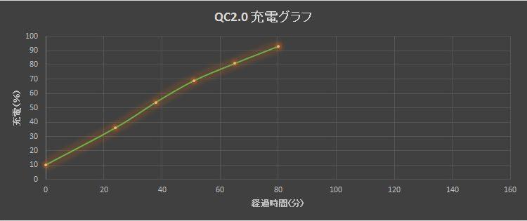 Quick Charge 2.0 向けのUSBケーブル